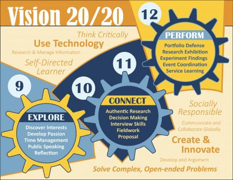 Vision 20/20: A New Vision of Ramsey High School